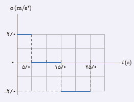 ph12 s1 nemodarshetabsabet 19 نمودار های حرکت با شتاب ثابت