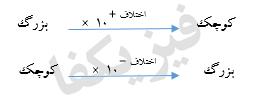 1 1 pishvand 1 تبدیل یکا های SI