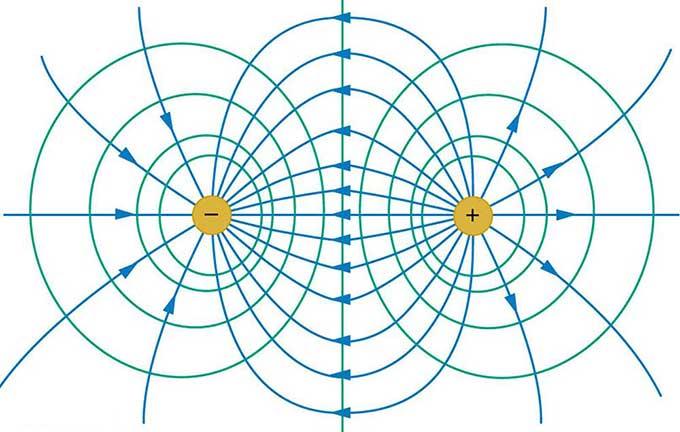 میدان الکتریکی حاصل از بارهای الکتریکی نقطه ای