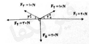 ph2 s1 2 baraiand 22 1 کمیت های برداری و برآیند بردارها 2