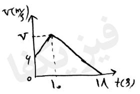 ph2 s2 2 sorate mot 5 سرعت متوسط