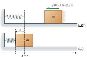 ph10 s2 karoenerji potansiel12 کار و انرژی پتانسیل