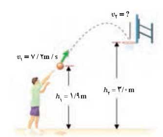 ph10 s2 mekaniki 06 پایستگی انرژی مکانیکی