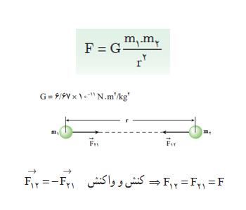 ph2 s3 dynamic geranesh1 نیروی وزن