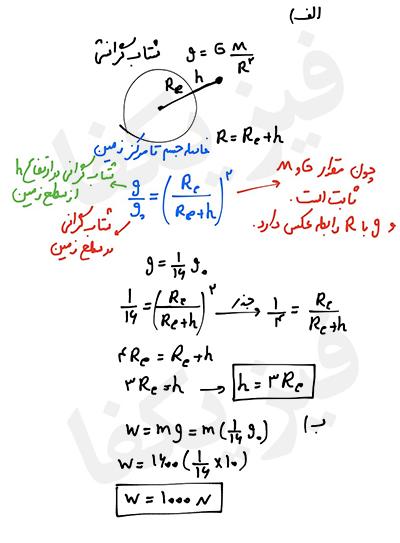 ph2 s3 dynamic geranesh6 نیروی وزن