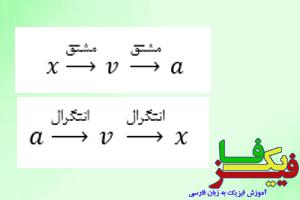 ph4 harkat moshtagh 0 کاربرد مشتق و انتگرال در حرکت شناسی
