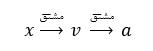 ph4 harkat moshtagh 2 1 کاربرد مشتق و انتگرال در حرکت شناسی