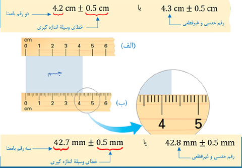 phys10 s1 deghatokhata 05 خطای اندازه گیری و دقت اندازه گیری