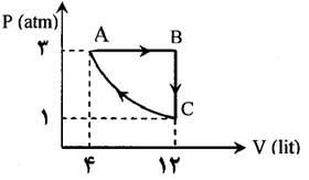 ph10 s1r termo masale janval 07 جدول روابط ترمودینامیک