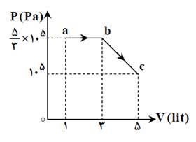 ph10 s1r termo masale janval 11 جدول روابط ترمودینامیک