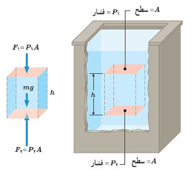 ph10 s3 mavad feshar share 04 فشار در شاره ها