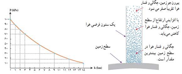 ph10 s3 mavad feshar share 18 فشار در شاره ها