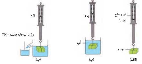 ph10 s3 arashmidos 01 اصل ارشمیدس و نیروی شناوری