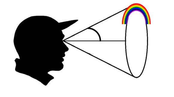 ph d rainbow curve 05 علت انحنای رنگین کمان