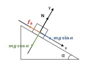 ph4 s2 dynamic shibdar 13 بررسی حرکت جسم روی سطح شیبدار