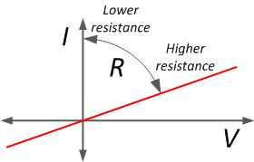 ph11 s2 resistor 05 مقاومت الکتریکی و عوامل موثر بر آن