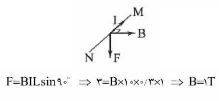 ph11 s3 electromagnetic force wire 08 نیروی مغناطیسی وارد بر سیم حامل جریان در میدان مغناطیسی