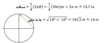 ph12 s01 jabejaei 08 مسافت و جابه جایی چه کمیت هایی در حرکت شناسی هستند؟