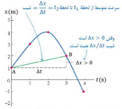 ph12 s1 harkat velocity 03 تندی متوسط و سرعت متوسط