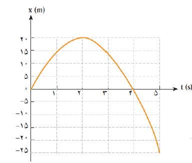 ph12 s1 harkat velocity 05 تندی متوسط و سرعت متوسط