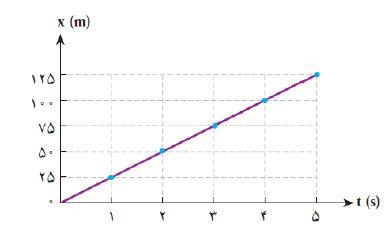 ph12 s1 harkat velocity 08 تندی متوسط و سرعت متوسط