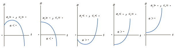 ph12 s1 nemodarshetabsabet 01 نمودار های حرکت با شتاب ثابت