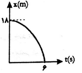 ph12 s1 nemodarshetabsabet 15 نمودار های حرکت با شتاب ثابت