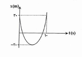 ph12 s1 nemodarshetabsabet 21 نمودار های حرکت با شتاب ثابت