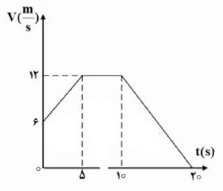 ph12 s1 nemodarshetabsabet 220 نمودار های حرکت با شتاب ثابت