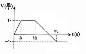 ph12 s1 nemodarshetabsabet 23 نمودار های حرکت با شتاب ثابت