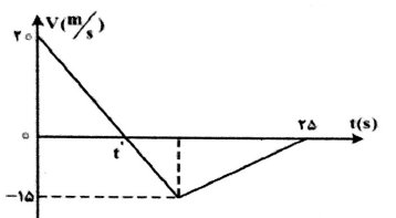 ph12 s1 nemodarshetabsabet 25 نمودار های حرکت با شتاب ثابت