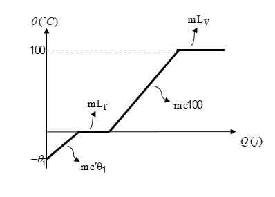 ph10 s4 garma phas 08 گرما و دمای تعادل با در نظر گرفتن تغییر حالت ماده