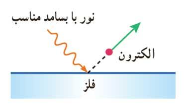 ph12 s5 photoelectric 01 اثر فوتوالکتریک
