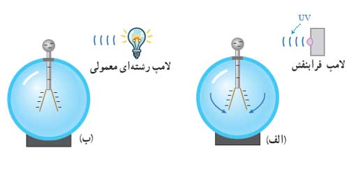 ph12 s5 photoelectric 02 اثر فوتوالکتریک