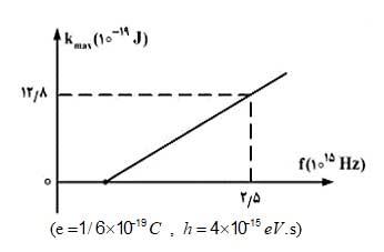 ph12 s5 photoelectric 09 اثر فوتوالکتریک