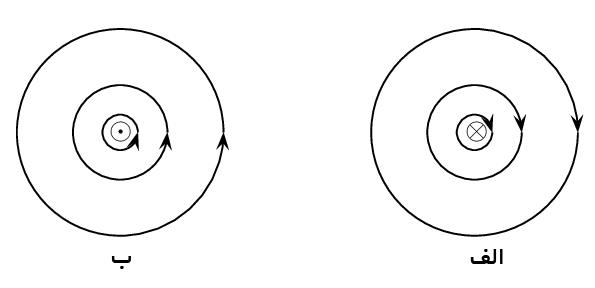 magnetic flow inout میدان مغناطیسی سیم حامل جریان