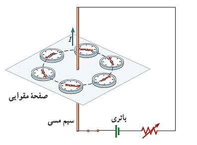 ph11 s3 flowfield 01 میدان مغناطیسی سیم حامل جریان