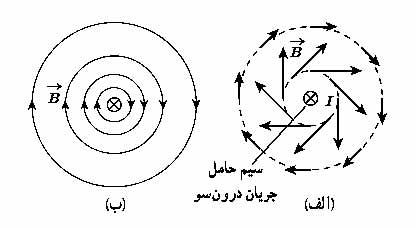 ph11 s3 flowfield 05 میدان مغناطیسی سیم حامل جریان