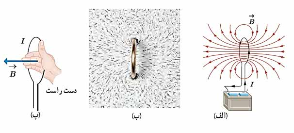 ph11 s3 halghe 01 میدان مغناطیسی حلقه حامل جریان الکتریکی