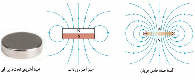 ph11 s3 halghe 02 میدان مغناطیسی حلقه حامل جریان الکتریکی