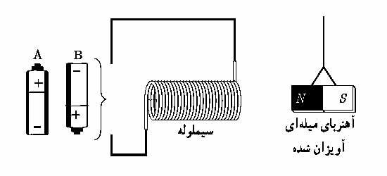ph11 s3 solenoid 08 1 میدان مغناطیسی سیملوله حامل جریان