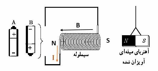 ph11 s3 solenoid 09 میدان مغناطیسی سیملوله حامل جریان