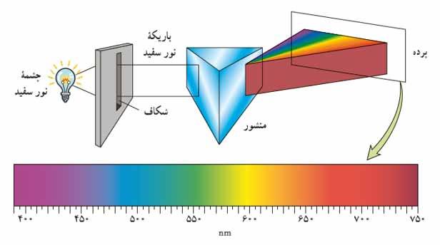 ph12 s5 atomi ridberg01 فرمول ریدبرگ