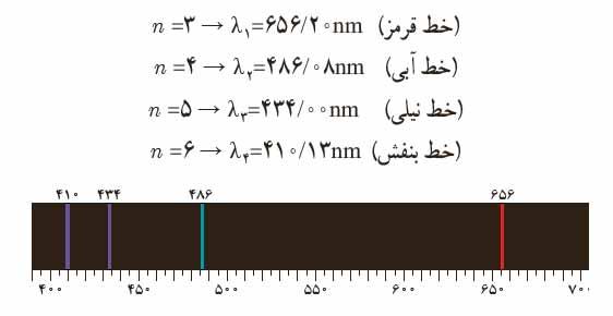 ph12 s5 atomi ridberg04 فرمول ریدبرگ