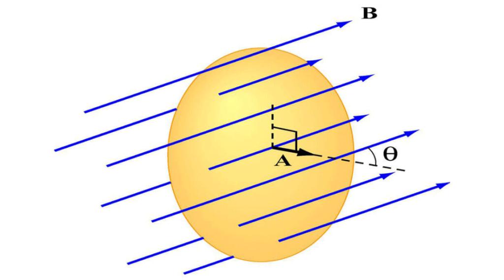magnetic flux 00 1024x569 شار مغناطیسی