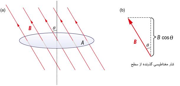 magnetic flux 01 شار مغناطیسی