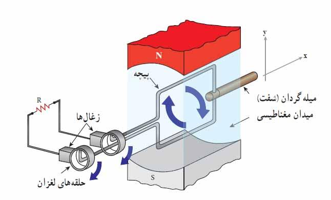 ph11 s4 ac02 جریان متناوب سینوسی