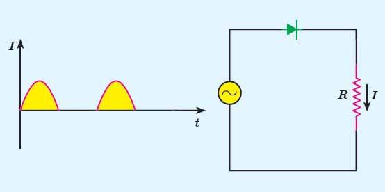 ph11 s4 ac10 جریان متناوب سینوسی