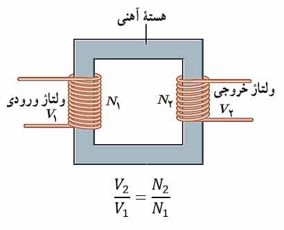 ph11 s4 ac17 جریان متناوب سینوسی