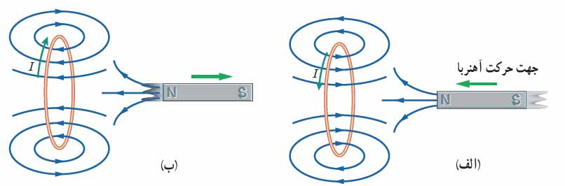 ph11 s4 elghafarade 02 قانون القای الکترومغناطیسی فاراده